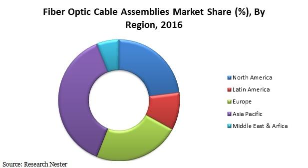 fiber optic cable assemblies