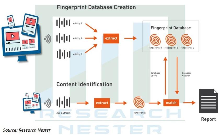 Fingerprint Database creation