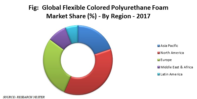 flexible colored polyurethane foam
