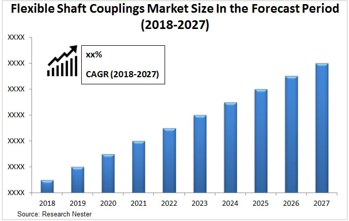 flexible shaft couplings market Graph