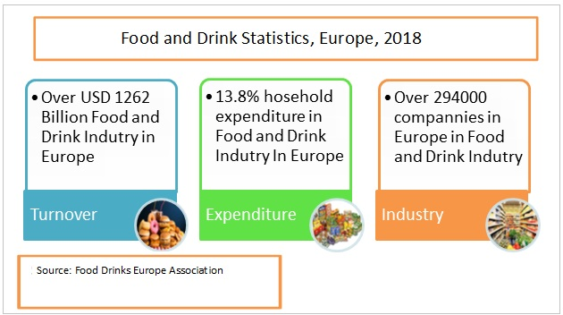 food and drink statistics