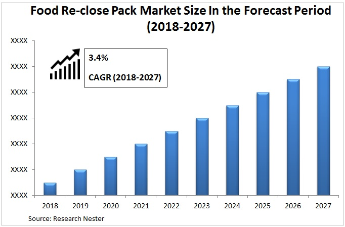 food reclose pack market Graph