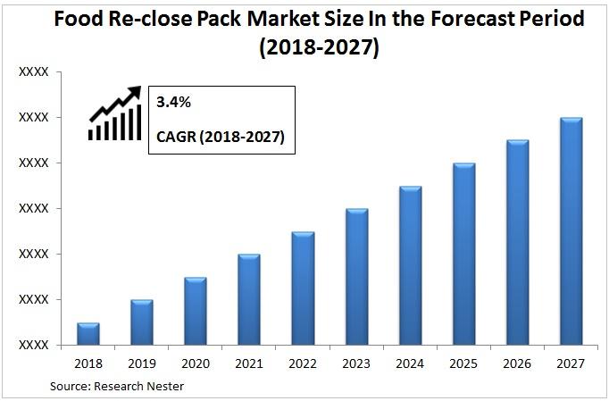 food reclose pack market Graph