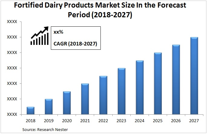 Fortified Dairy Products market Graph
