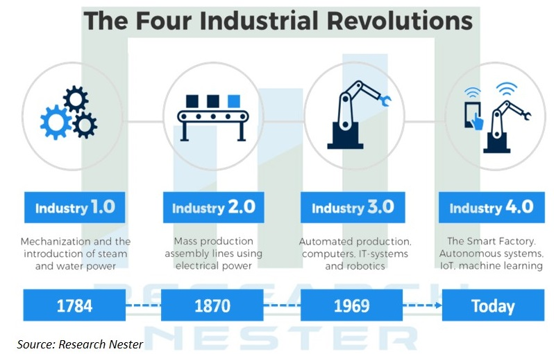 Four Industrial Revolutions Graph