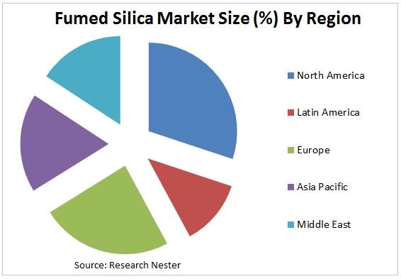 Fumed Silica Market Graph