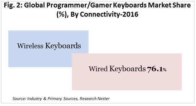 Gamer Keyboard Market by connectivity