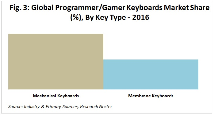 Gamer Keyboard Market share by key type