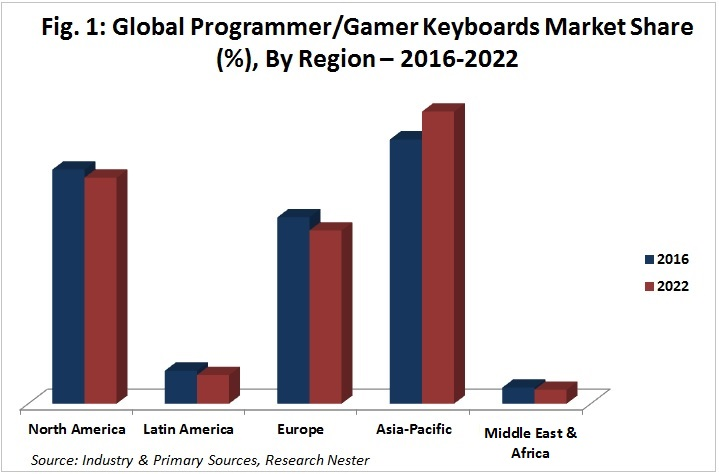 Gamer Keyboard Market