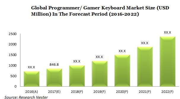 gamer keyboard market