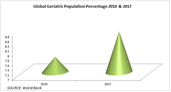 geriatric population percentage
