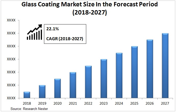glass coating market Graph