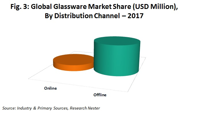 glassware market share by distribution channel