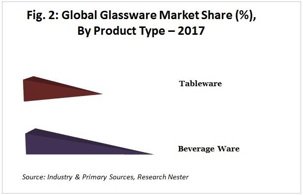 glassware market share