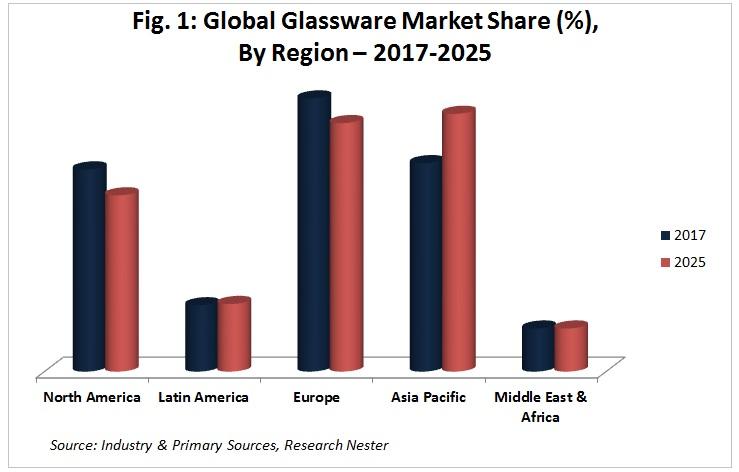 glassware market