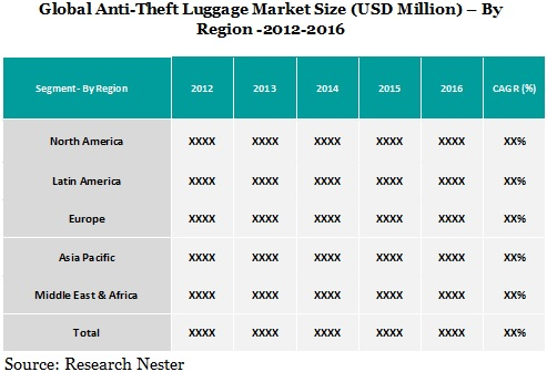 Anti-Theft Luggage