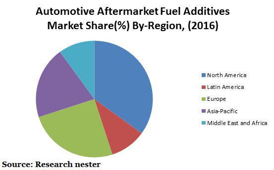 Automotive aftermarket fuel additives