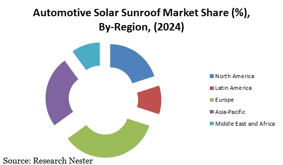 Automotive solar sunroof market share