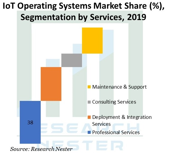 global-IoT-operating-system-market