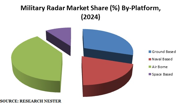 Military Radar Market Share