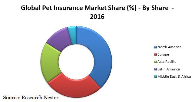 Pet Insurance Market