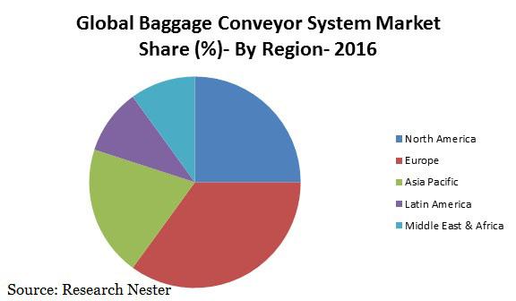 baggage conveyor system