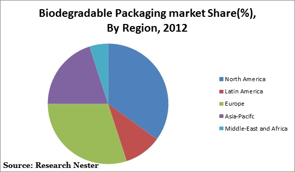 Biodegradable Packaging Market : Global Demand Analysis