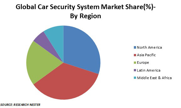 car security system market