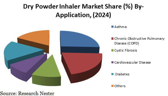 Dry Powder Inhaler Market
