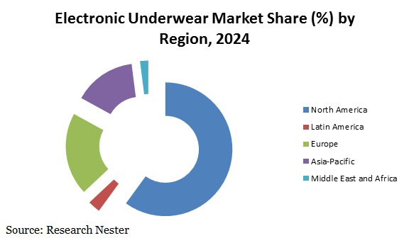 electronic underwear