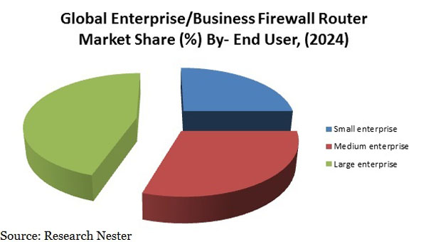 Enterprise/Business Firewall Router Market