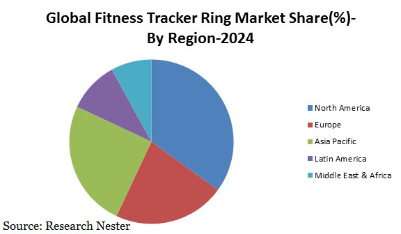 fitness Tracker ring market