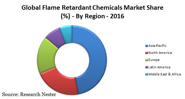 flame retardant chemicals
