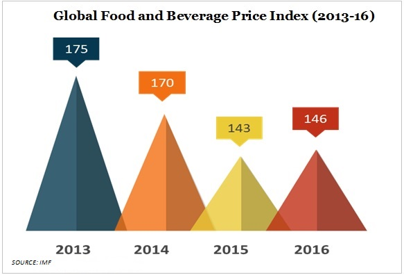 food and beverage price