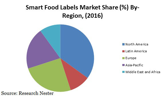 smart food labels market