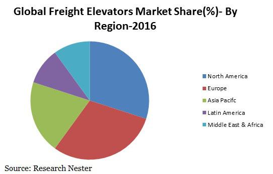 freight elevators market
