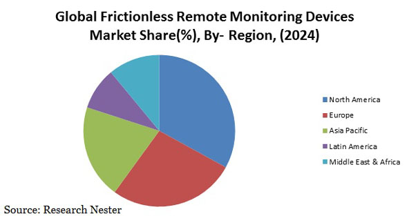 Frictionless Remote Monitoring Device Market