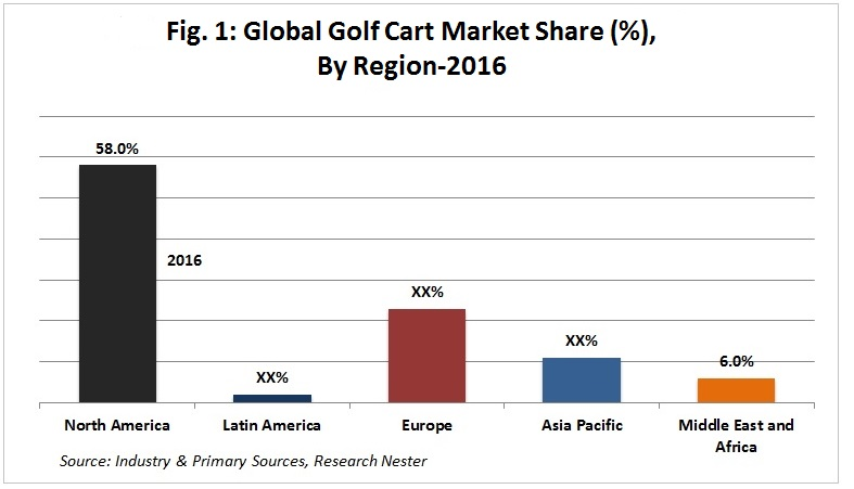 golf cart market share