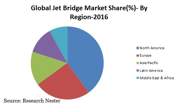 jet bridge market