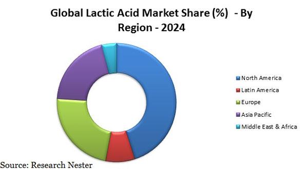 Lactic Acid Market