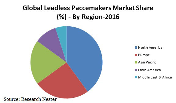 Leadless Paccemakers