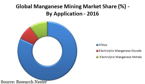 Manganese mining