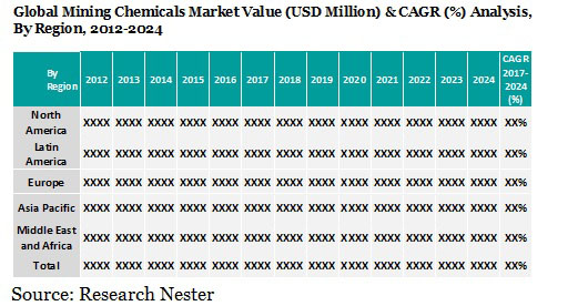 mining chemicals market value