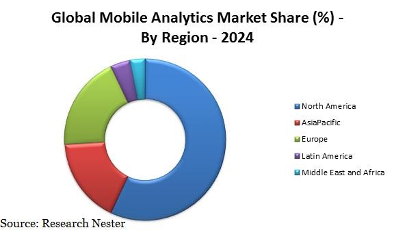 mobile analytics market