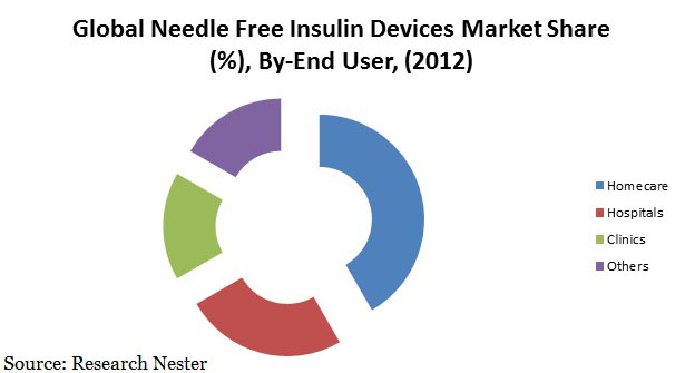 Needle Free Insulin Device