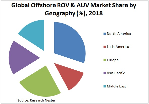 global offshore rov and auv market Graph