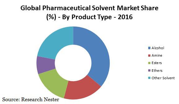 pharmaceutical solvent market