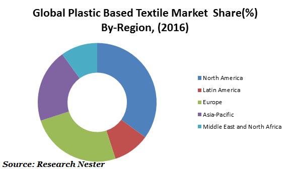 plastic based textile