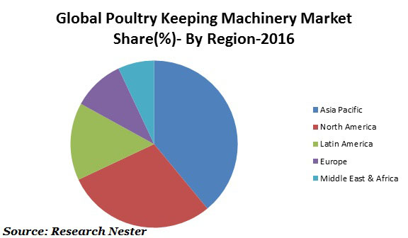 poultry keeping machinery