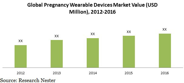 pregnancy wearable Devices